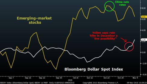 Mounting bets on a 2015 rate rise from the Fed have hit EM equities while fueling gains in the greenback.