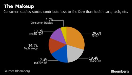 Walgreens Is What You Get When You Can't Put Amazon in the Dow