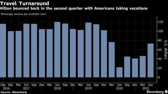 Hilton Beats Expectations on Heavy Demand for U.S. Vacations