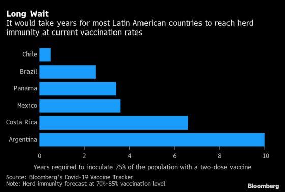 Vaccine Delays Leave Latin America's Economies in the Mud
