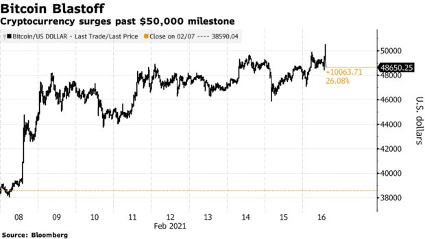 Cryptocurrency surges past $50,000 milestone