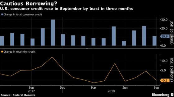 U.S. Consumer Credit Rose by Less Than Estimated in September