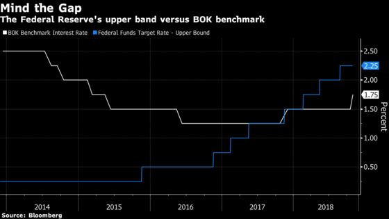 Bank of Korea Raises Benchmark Rate for First Time in a Year