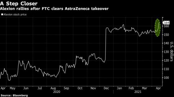 Alexion Leads Big Drugmaker Gains as Astra Deal Clears Bar