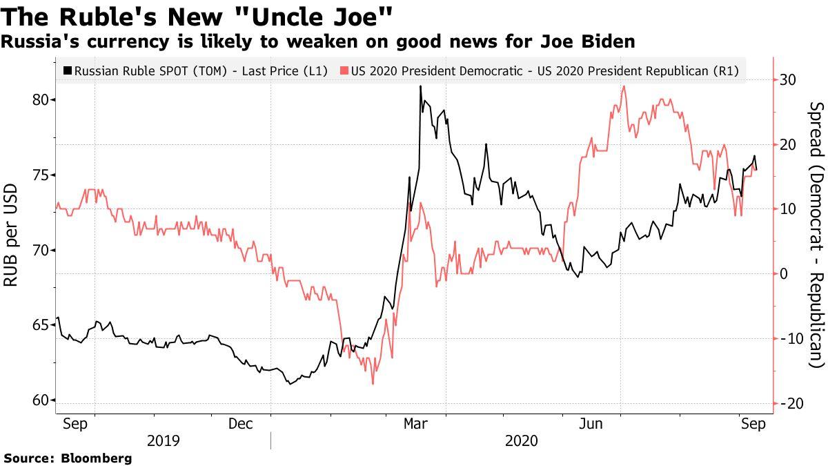 Russia's currency is likely to weaken on good news for Joe Biden
