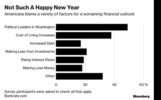 Most Americans Don't Think Their Finances Will Improve in 2019