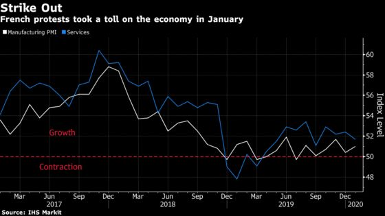 Strikes Take a Toll on French Economy at Start of 2020