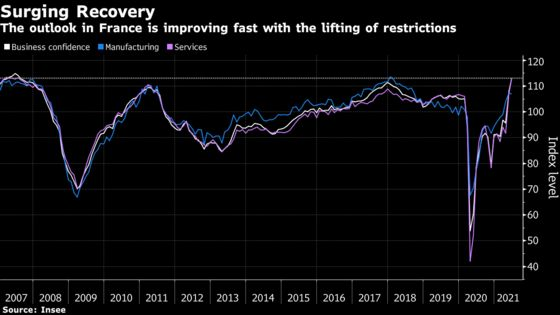 French Business Confidence Hits Highest Level Since 2007
