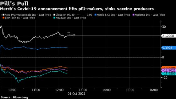 Atea Pharma Soars 33% as Merck Covid Pill Data is 'Encouraging'