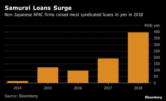 After Record Year, Samurai Loans Get More Love in Asia