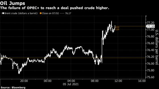 Brent Oil Jumps Past $77 AfterOPEC+ Fails to Reach Output Deal