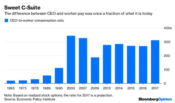 CEO Pay Is an Underrated Risk to Stocks