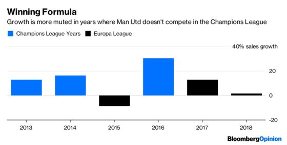 If Man UnitedFans Are Hurting, Think of the Investors