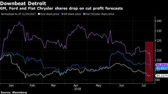 Nightmarish Profit Warnings Have Detroit Reliving Bad Old Days