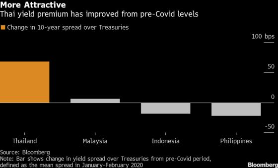 Thai Bonds Turn Around With Demand at Both Ends of Curve