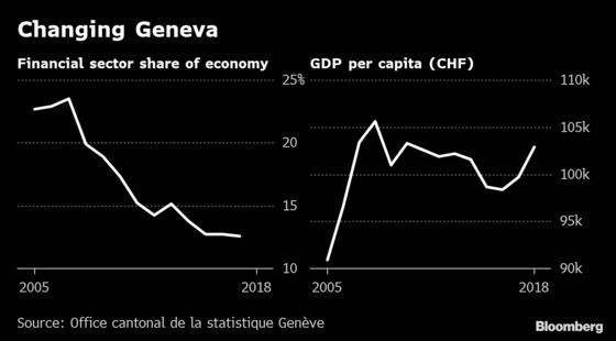 The World's Rich Once Flocked to Geneva. Now Its Allure May Be Fading