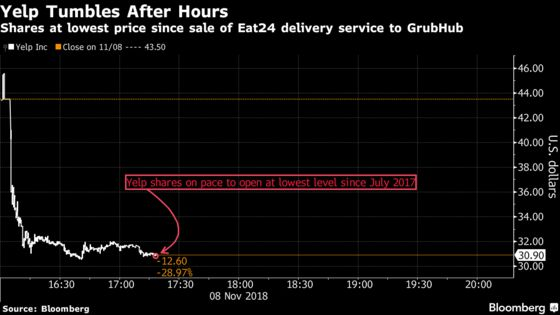 Yelp Tumbles After Warning That Growth Will Continue to Slow