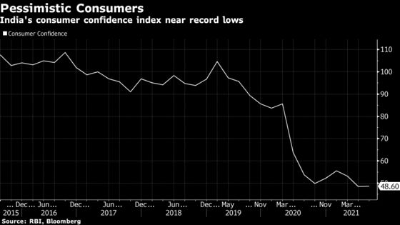 Downbeat Indian Consumers Withhold Spending, RBI Survey Says