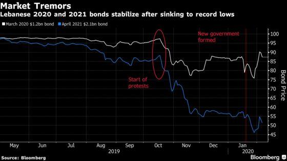 Foreign Bondholders Join Lebanese Debt Restructuring Chorus