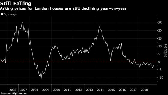 Beleaguered London Home Sellers Hope for Boost From Brexit Delay
