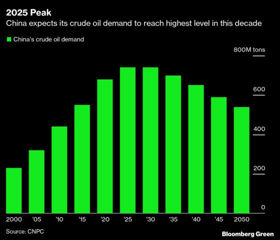 China Needs to Hit Peak Oil Long Before It Reaches Net-Zero Emissions