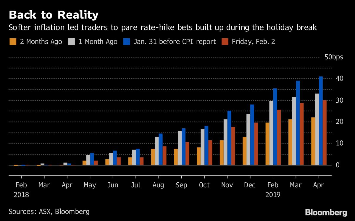 Australian Dollar Resumes Decline as Interest Rate Hawks Fly the Nest