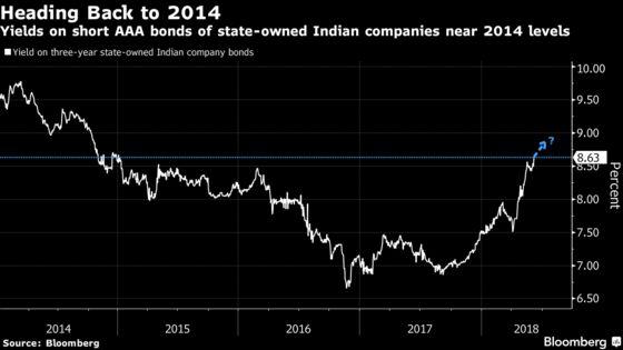 Shorter Rupee Corporate Bond Yields Near 2014 Levels on RBI