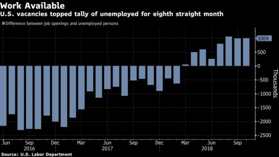 U.S. Job Openings Rose in October, Top Unemployed by 1 Million