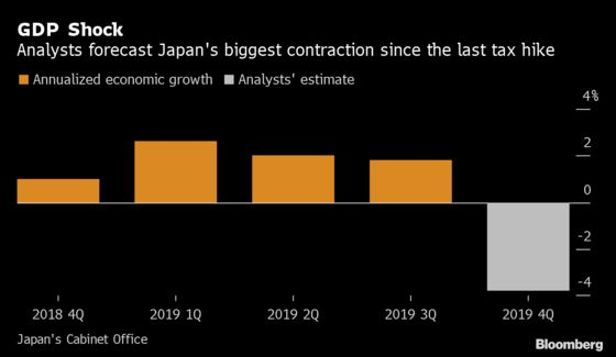 Japan's GDP Set for Biggest Hit Since 2014 Ahead of Virus