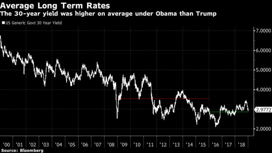 Trump Complains Again About Fed, Calling Rates 'Rapidly Raised'