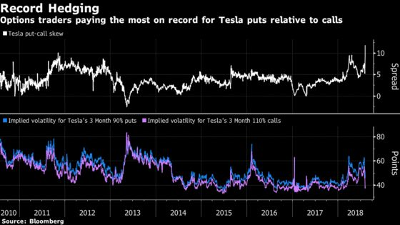 Elon Musk Is No Longer Scaring the Shorts With Tesla Tweet Saga