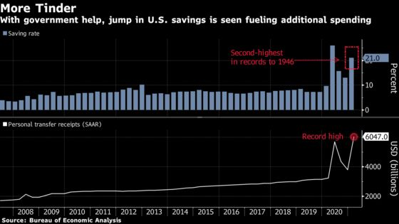 U.S. Recovery Gains Steam as Spending Fuels 6.4% GDP Growth
