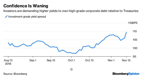 Credit Markets Are Bracing for Something Bad