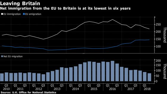 More Wealthy Europeans Are Leaving the U.K., Movers Say