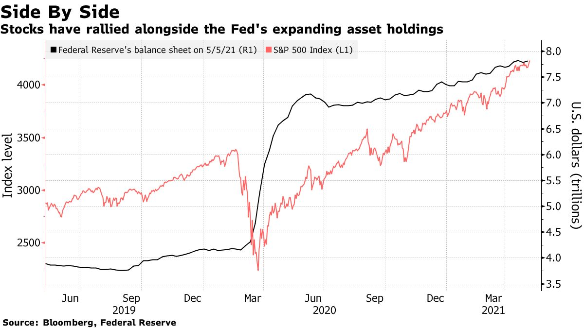 Stocks have rallied alongside the Fed's expanding asset holdings