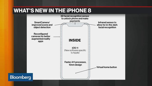 How Apple Plans to Change the Way You Use the Next iPhone