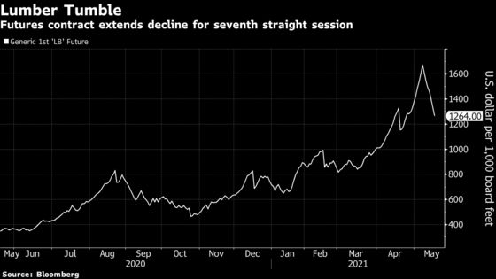 Lumber Futures' Rout Deepens to 27%, Hinting at Rally's End