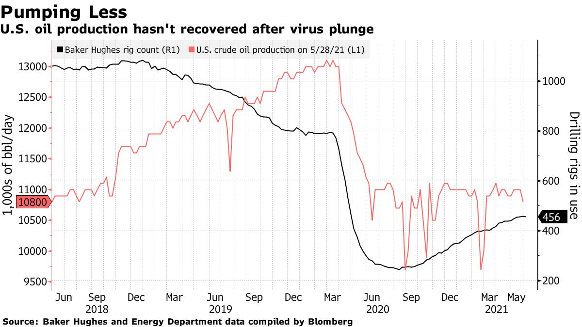 US oil production has not recovered since the virus fell