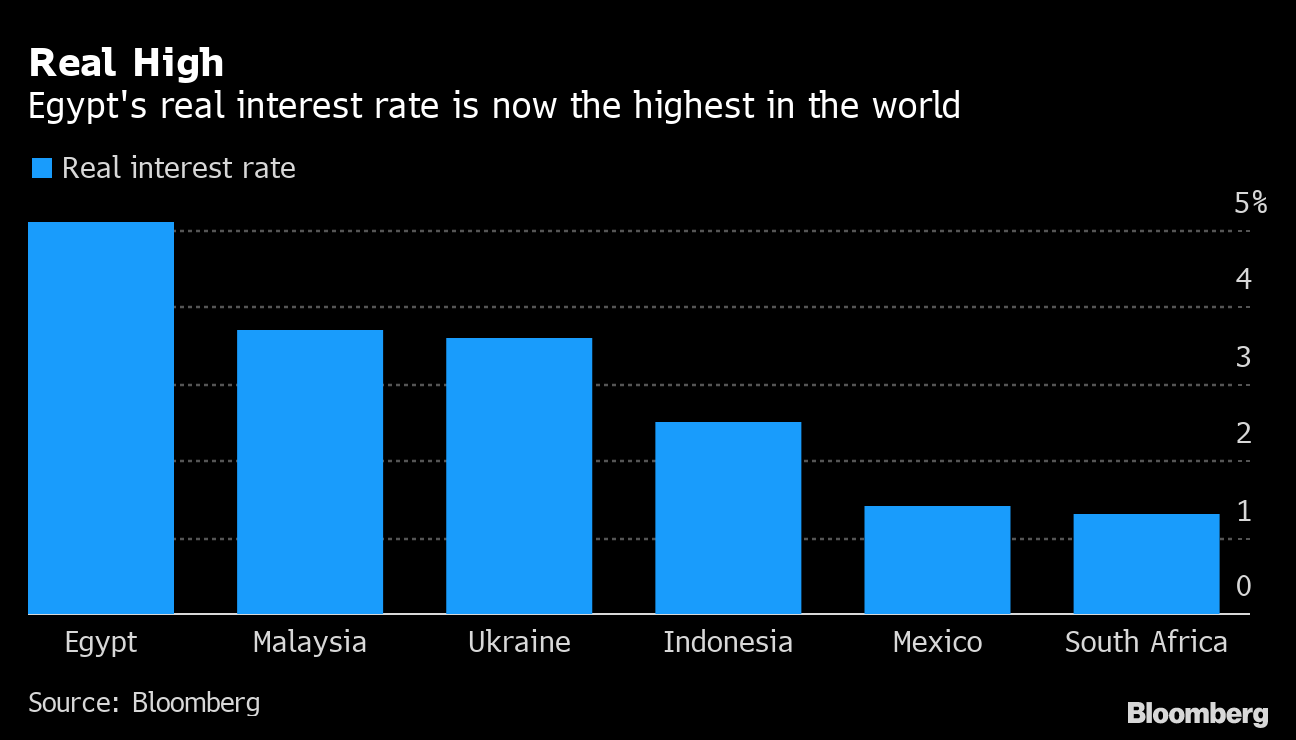 Top Global Real Rate Is Where Egypt Wants It Decision Day Guide Bloomberg