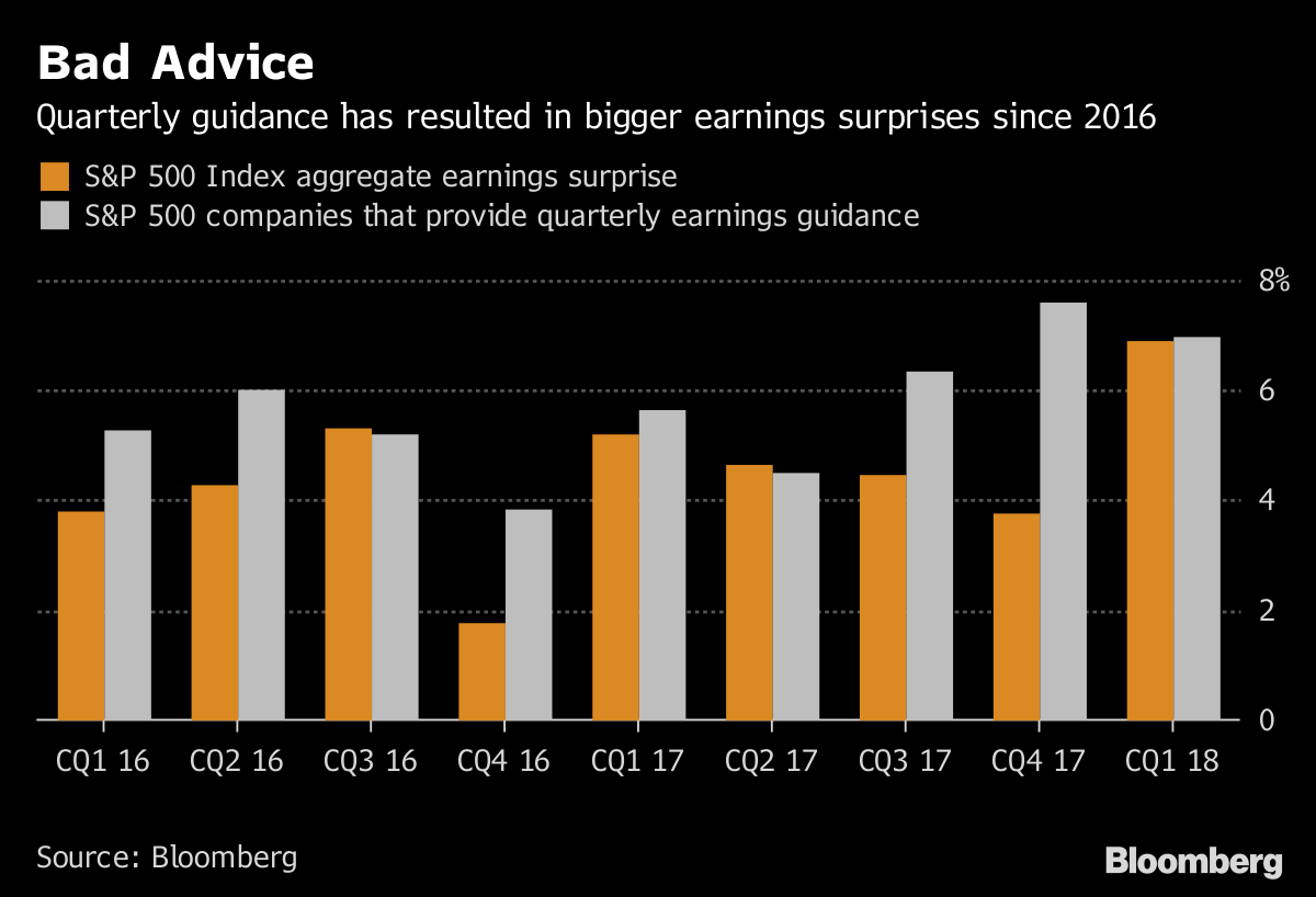 Bad Advice       Quarterly guidance has resulted in bigger earnings surprises since 2016              Source Bloomberg