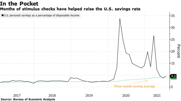 Months of stimulus checks have helped raise the U.S. savings rate