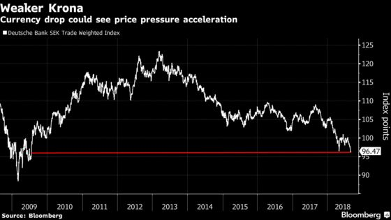 Staying Bearish on Swedish Krona Is Costly and May Be Redundant