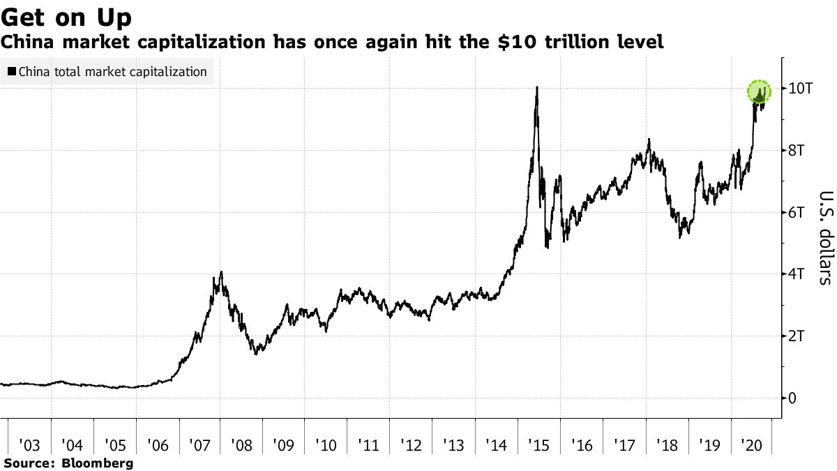China market capitalization has once again hit the $10 trillion level