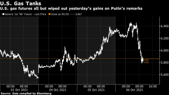 Gas Eases After 60% Surge as Putin Offers to Stabilize Market