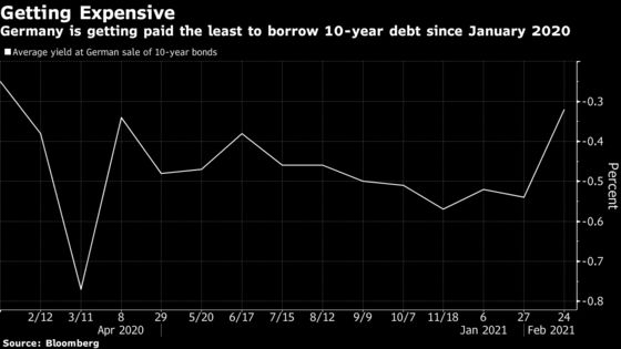 Germany Is Getting Paid Less to Borrow Just as Virus Costs Build