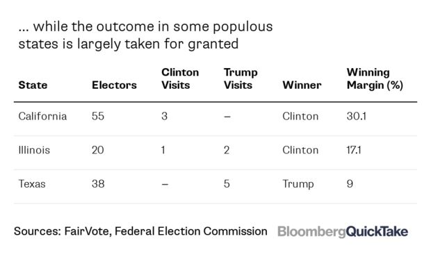 Table of populous states visited least by Clinton and Trump