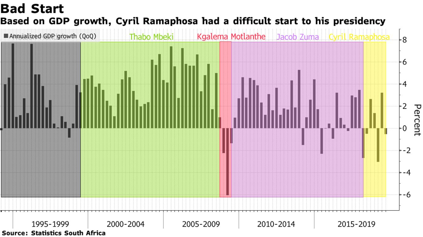Based on GDP growth, Cyril Ramaphosa had a difficult start to his presidency