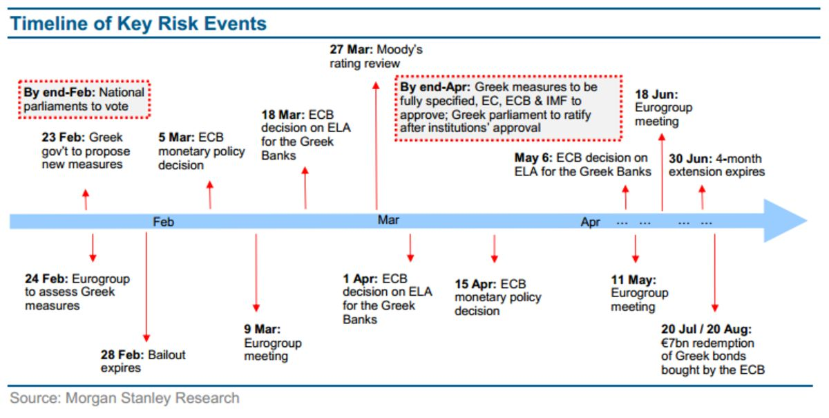 Morgan Stanley The Odds Of Greece Staying In The Euro