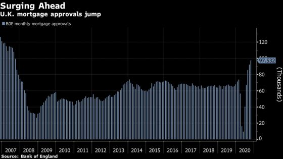 U.K. Mortgage Approvals Unexpectedly Jump to 13-Year High