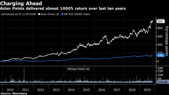 Investors Pour Cash Into India's Most Expensive Stock